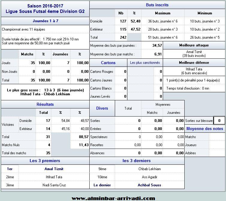 ligue-souss-futsal-4eme-division-g2-2016-2017_statistiques