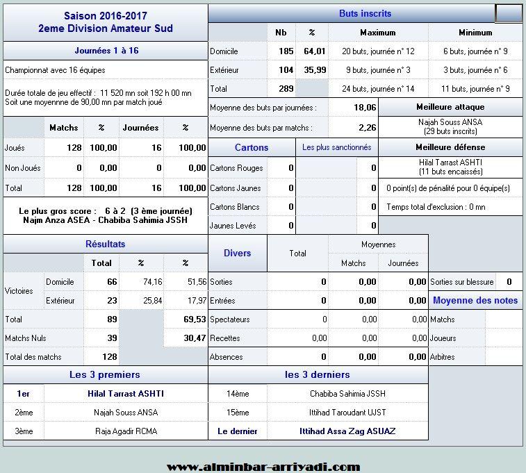 statistiques-division-amateur-2-j16