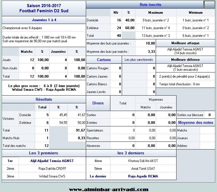 statistiques-division-feminin-2-j4