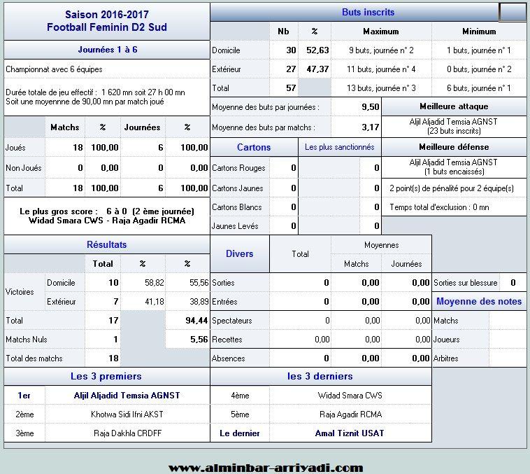 statistiques-division-feminin-2-j6