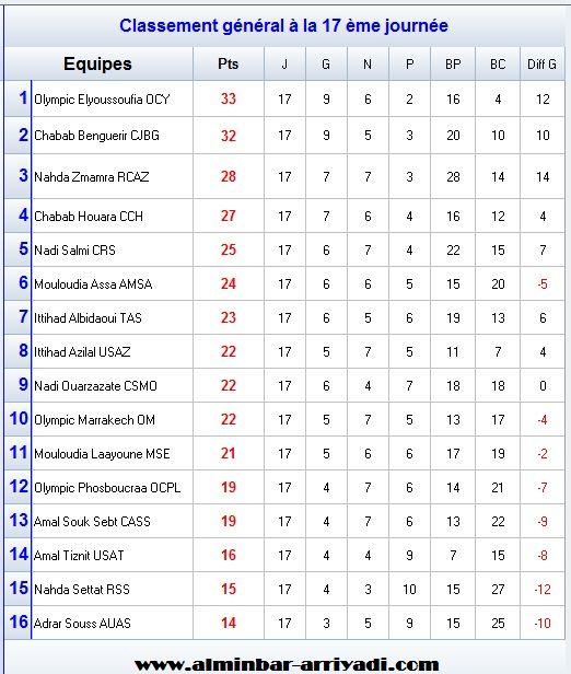 classement-division-amateur-1-j17