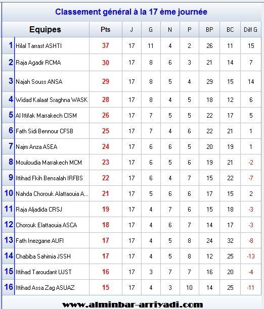 classement-division-amateur-2-j17