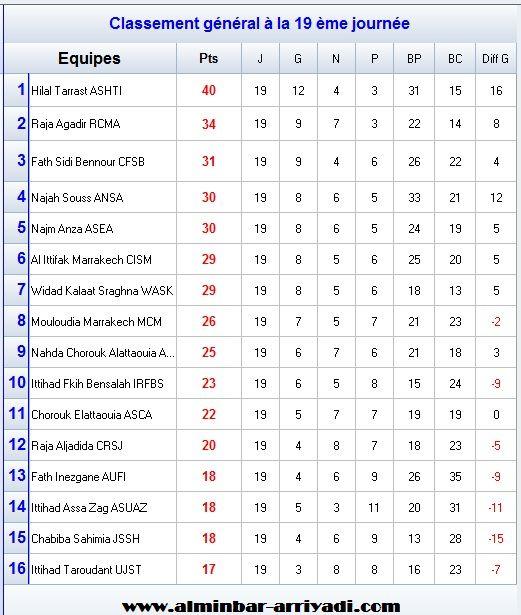 classement-division-amateur-2-j19