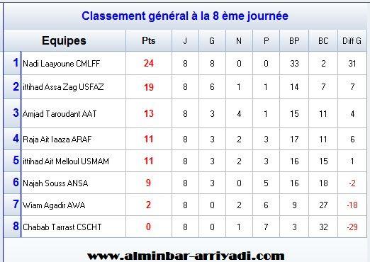 classement-division-feminin-1-j8