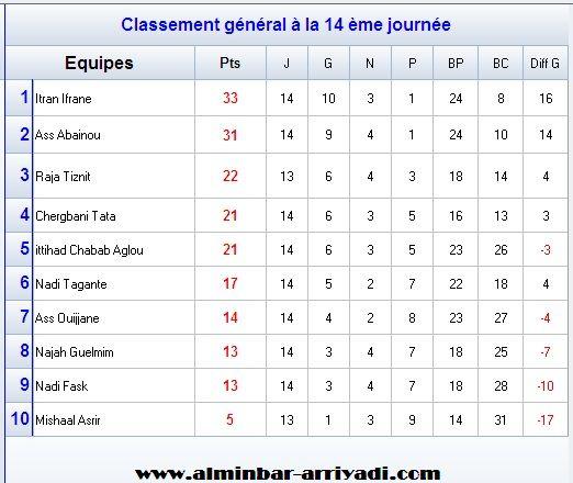 football-championnat-4div-ligue-souss-2016-2017-g1_classement