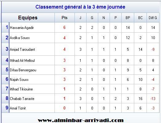 football-championnat-feminin-ligue-souss-u17-2016-2017-classement