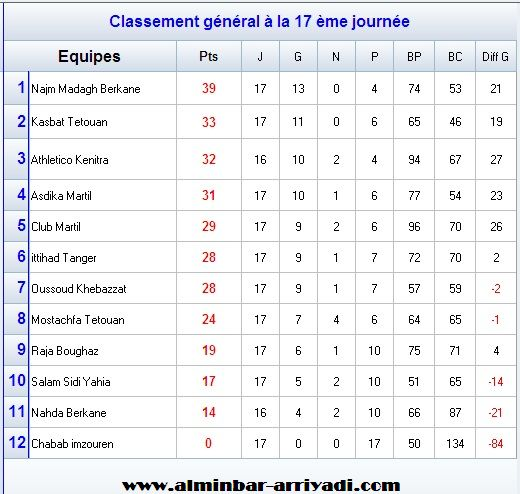 futsal-2eme-division-nationale-nord-2016-2017_classement