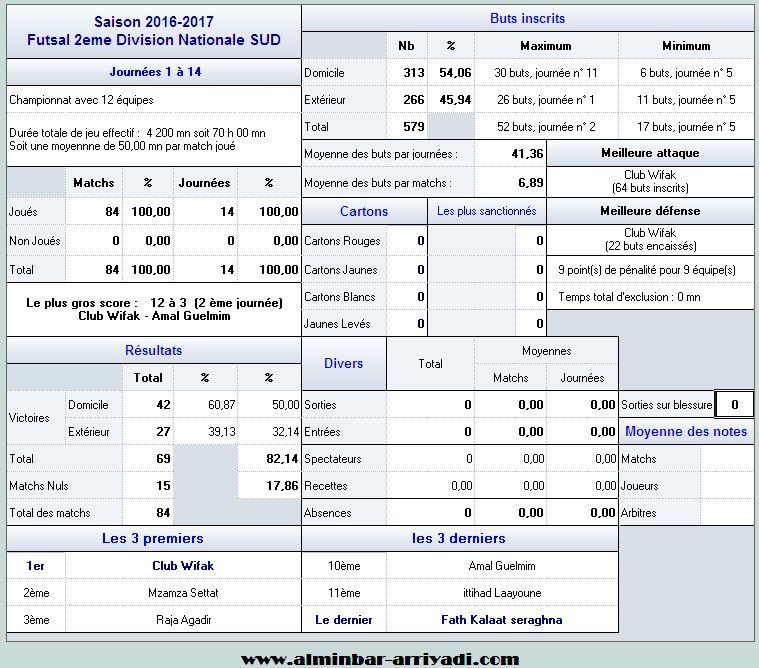 futsal-2eme-division-nationale-sud-2016-2017_statistiques