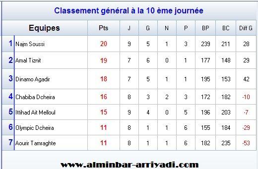 handball-1er-division-nationale-g2-2016-2017_classement