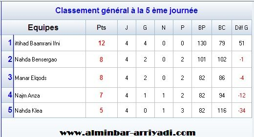 handball-2eme-division-nationale-g2-2016-2017_classement