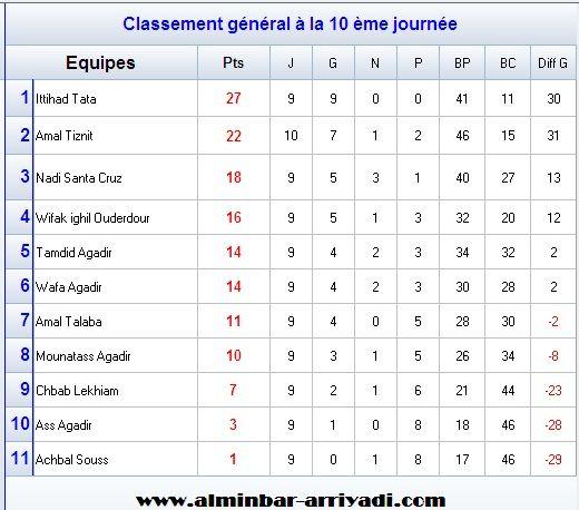 ligue-souss-futsal-4eme-division-g2-2016-2017_classement