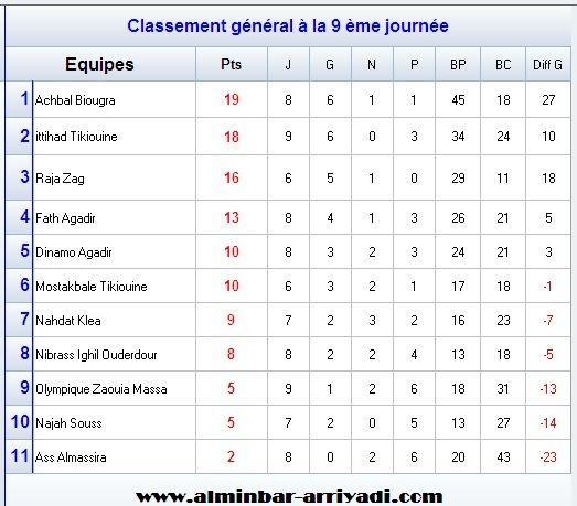 ligue-souss-futsal-4eme-division-g3-2016-2017_classement
