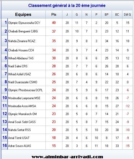 classement-division-amateur-1-j20