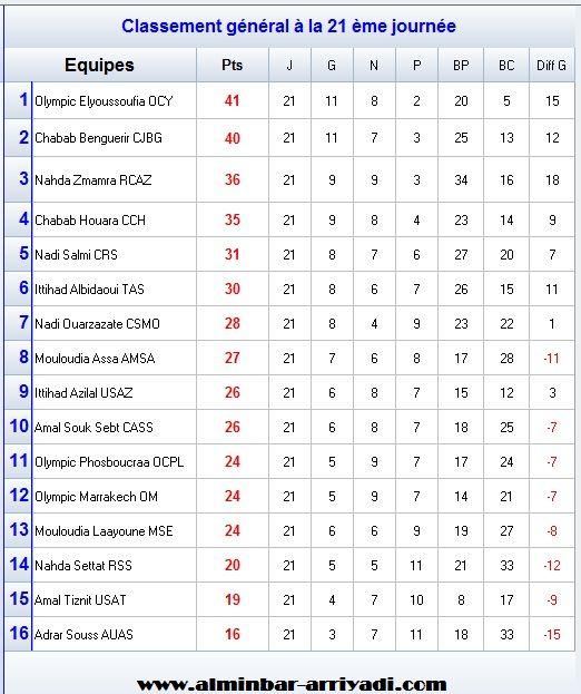 classement-division-amateur-1-j21