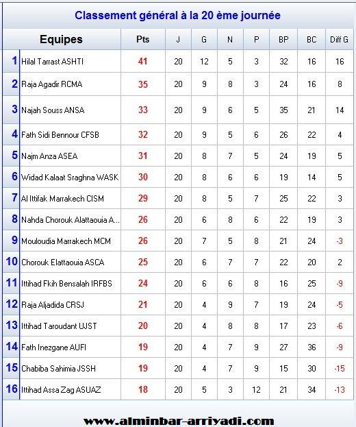 classement-division-amateur-2-j20