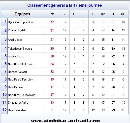 football-championnat-3div-ligue-souss-2016-2017-g1_classement