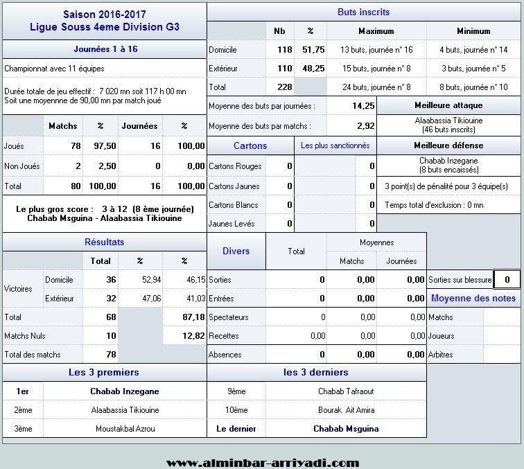 football-championnat-4div-ligue-souss-2016-2017-g3_statistiques
