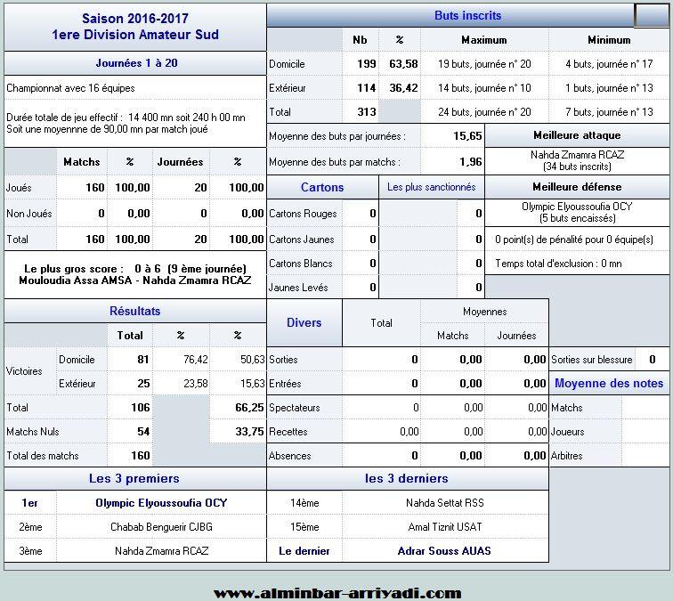 statistiques-division-amateur-1-j20